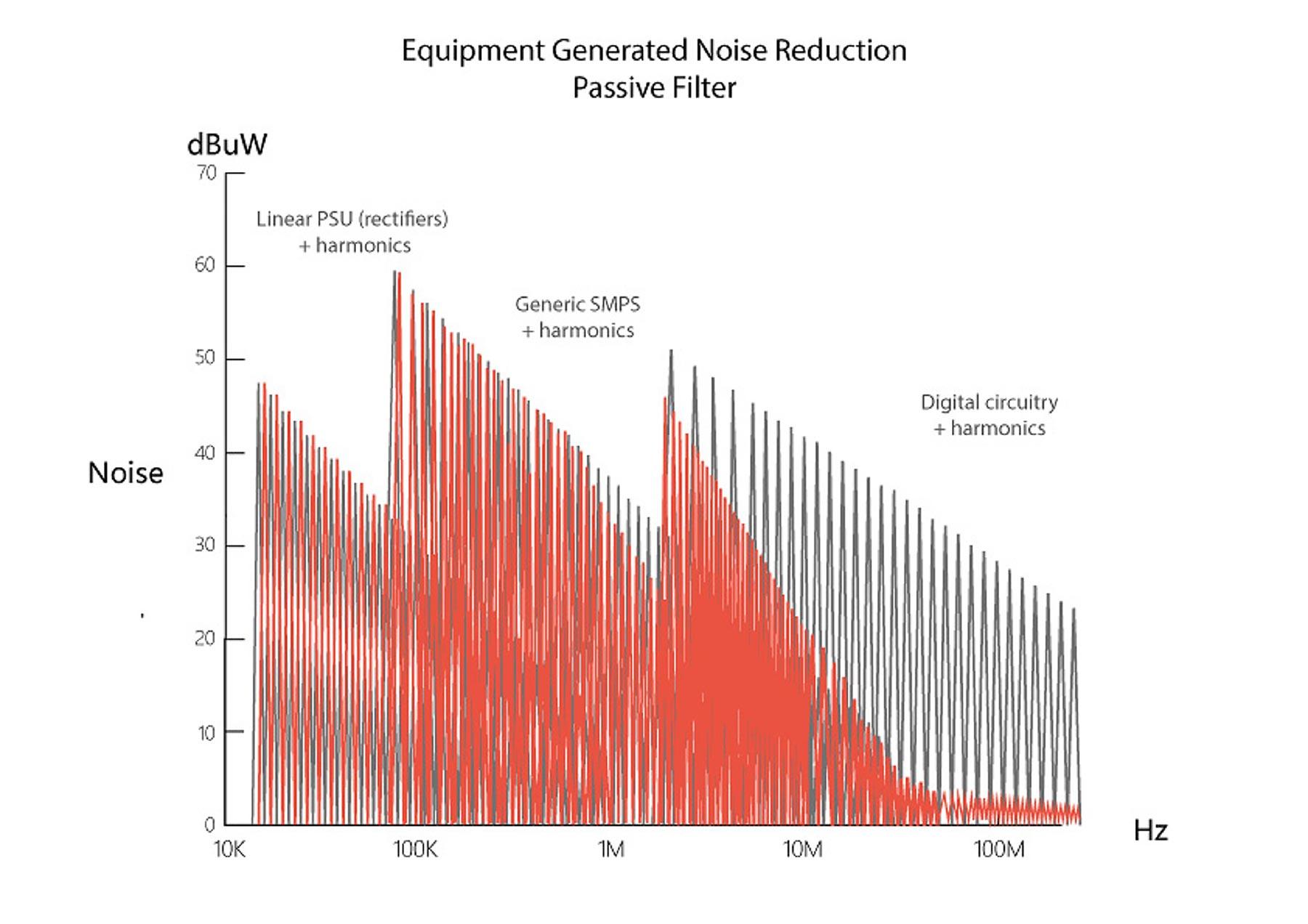 AC iPurifier Harmonic effect